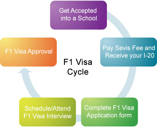 How To Apply For An F Visa